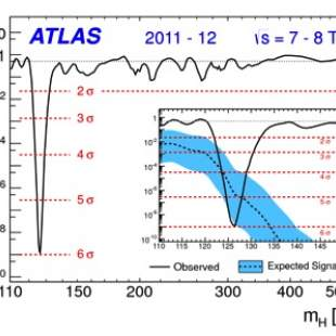ATLAS discovers the Higgs boson (1)