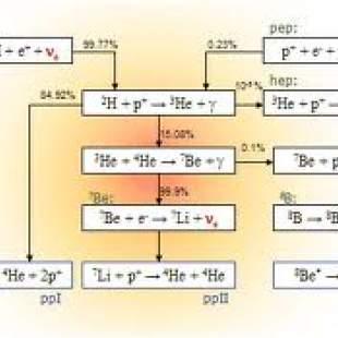 The Sun is the neutrino source for Borexino Experiment